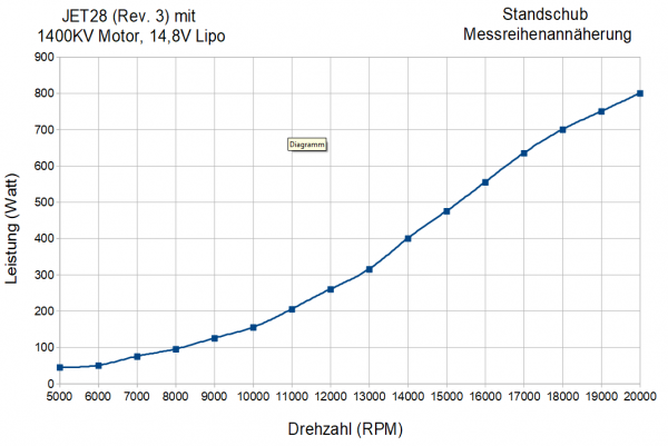 KMB-JET28-Standschub-Leistung-Drehzahl-Diagramm-de
