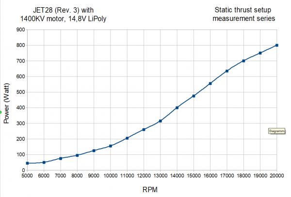 KMB-JET28-Standschub-Leistung-Drehzahl-Diagramm-en